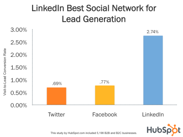 LinkedIn's conversion rate is almost 3x higher than both Twitter (.69%) and Facebook (.77%). (HubSpot)
